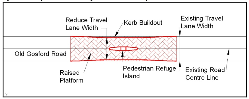 Bus stop treatment and pedestrain refuge on Old Gosford Road