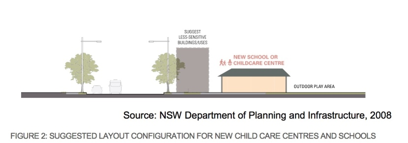 NSW 2008 child care seperation from main road